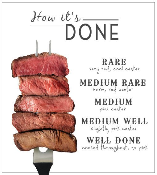 The Most Popular Way to Order a Steak Is . . . Well Done?